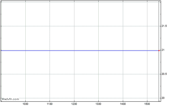 Riverbed Technology (mm) Intraday Stock Chart Thursday, 23 May 2013
